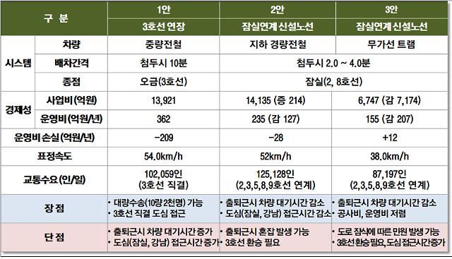 3호선 아닌 경전철?...하남 감일·잠실 민심 부글부글