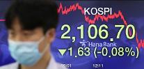 コスピ、外国人の「売り」に小幅下落・・・1.63p安の2106.70で取引終了