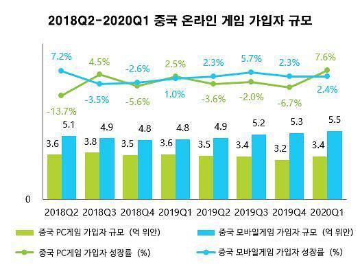 [그래프로 보는 중국]올해 中 게임산업 얼마나 성장했을까?