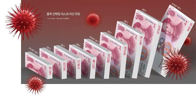[차이나리포트] 3600조 중국 신탁시장 심상찮다