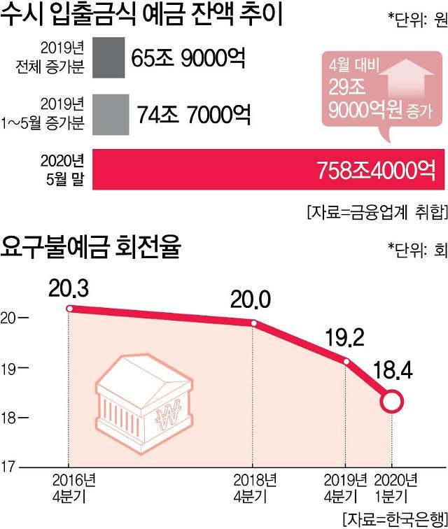 돈 안도는 한국경제, 디플레이션 공포 엄습