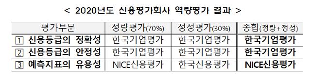 """금투협 """"한국기업평가, 신용평가사 중 정확성·안정성 최우수"""""""