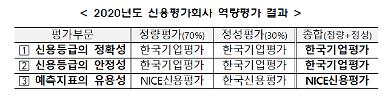 금투협 한국기업평가, 신용평가사 중 정확성·안정성 최우수