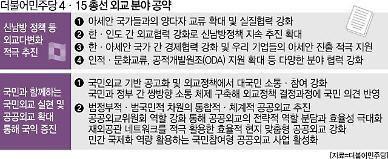 [Post Corona, Fisrt Korea!] ②新남방 공략으로 외교 다변화에 방점, 국민‧공공외교도 동행해야