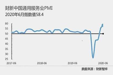 中 6월 차이신 서비스업 PMI 58.4...10년래 최고