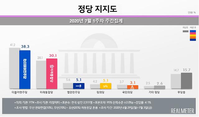 [여론조사] 민주-통합 지지율 15주만에 한자릿수