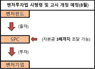 [단독] 벤처펀드 설립 SPC, '3배 레버리지' 가능해진다