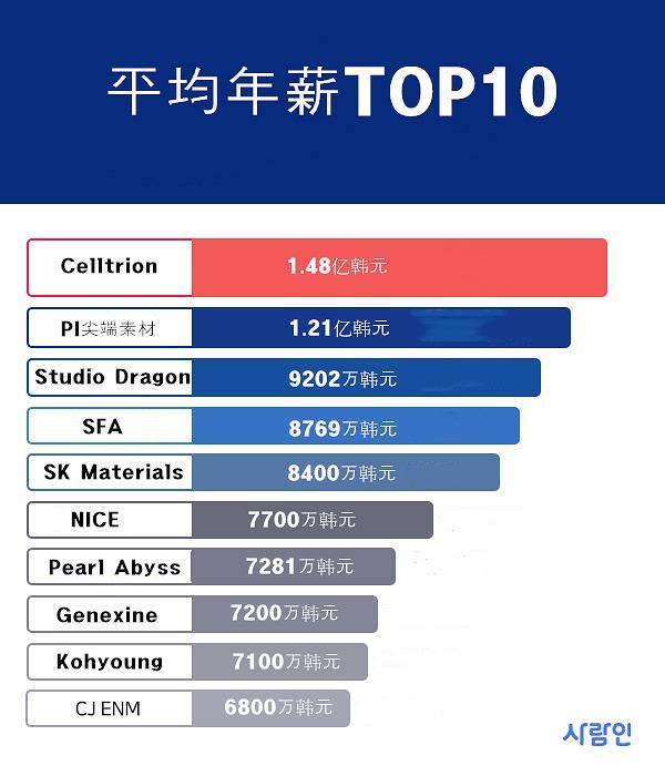 韩国50大上市公司职员平均年薪34.9万元