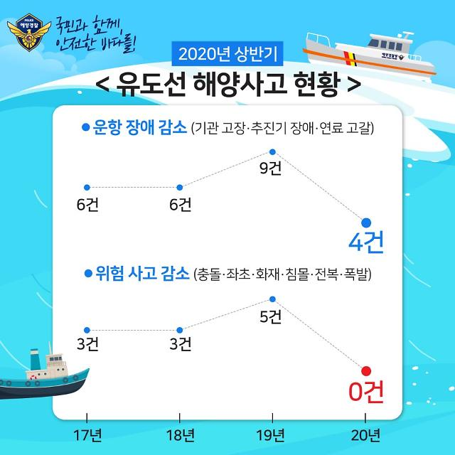 해양경찰청, 상반기 유·도선 무사고 성과 달성