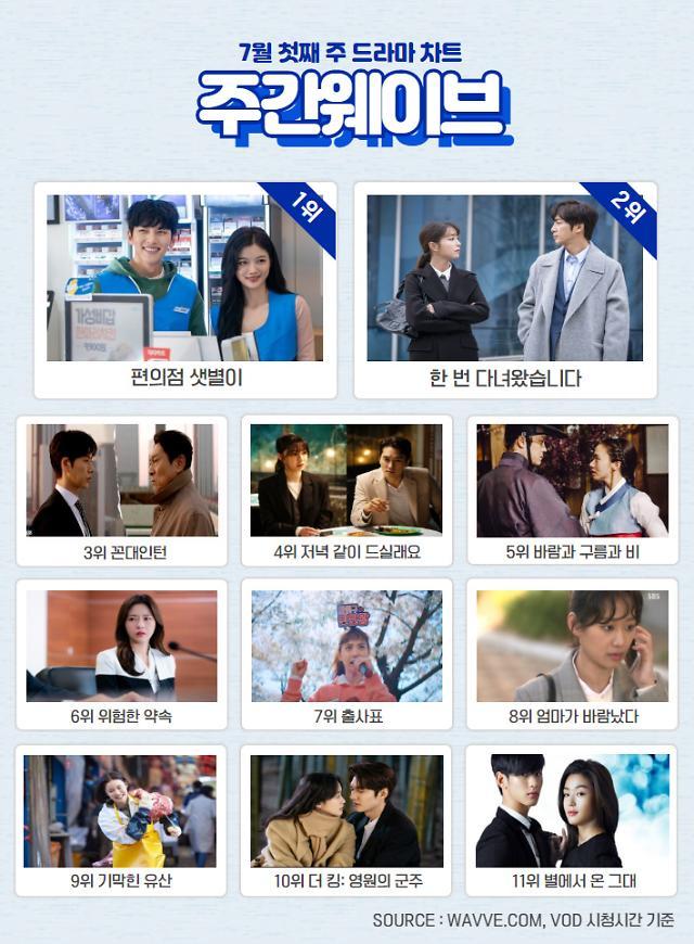 '편의점 샛별이' 첫 방영 3주 만에 1위 등극···'런닝맨', '놀면 뭐하니' 왕좌 자리 굳혀