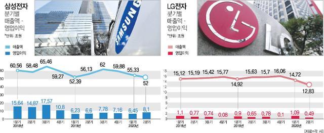 삼성‧LG, 코로나 직격탄 피했다…반도체·신가전 '선방'