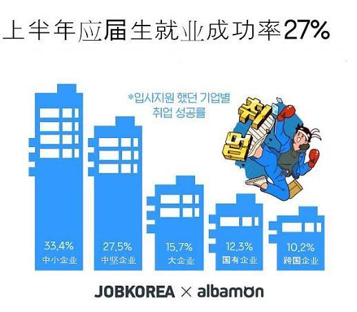 韩国上半年应届生就业成功率27%