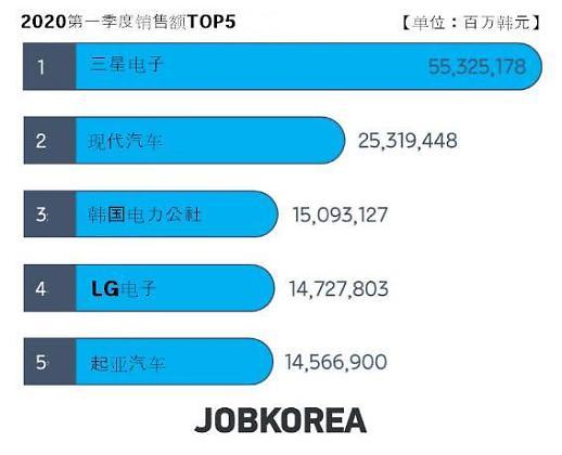 韩国大企业一季度销售额同比增长5.1%