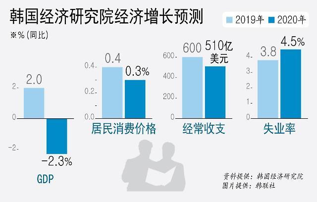 韩智库预测今年韩经济增长率为-2.3%