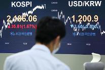 コスピ、外人・機関の同時「買い」に1.67%上昇・・・2180台回復