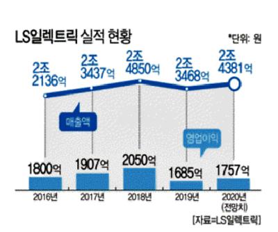 """""""하반기 어렵다"""" 구자균 LS일렉트릭 회장 '디지털+기술력' 승부수"""