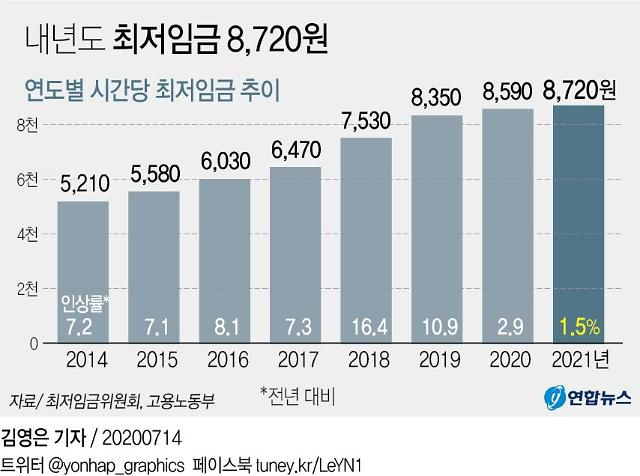Hàn Quốc: Mức lương tối thiểu cho năm 2021 là 8.720 won, tăng 1,5%
