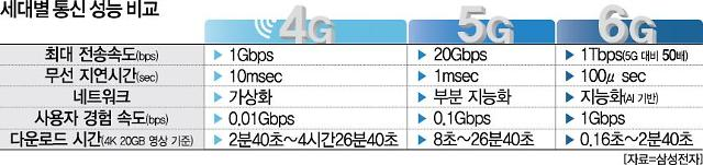 통신 초격차 준비하는 이재용...삼성 6G 백서 공개