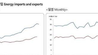 Hàn Quốc: Tỷ trọng kim ngạch nhập khẩu năng lượng thấp nhất trong 21 năm…Ảnh hưởng của Covid19 và giá dầu thấp