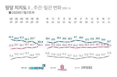 [여론조사] 민주당-통합당 지지율 오차범위 내...35.4% vs 31.1%