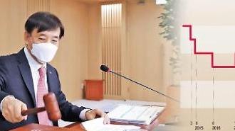 韓銀、7月の政策金利0.5%に据え置き
