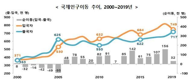 외국인 출국자 2000년 이후 최대…중국인 4.3만명 순유출