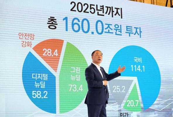 6 tháng sau khi virus bùng phát, nền kinh tế Hàn Quốc chuẩn bị cho một bước nhảy lớn