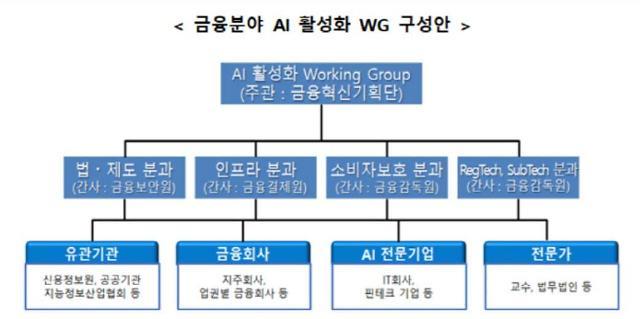 AI로 고객상담·신용평가·사고견적까지…AI 활성화 워킹그룹 킥오프