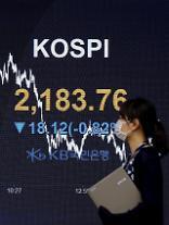 コスピ、外国人・機関の売りに下落・・・2183.76