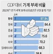 Hàn Quốc: Tỷ lệ nợ hộ gia đình so với GDP là 97,9%…Cao nhất trên thế giới