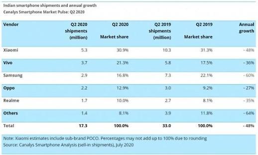 印度智能手机市场二季度出货量大跌