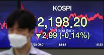 コスピ、機関・外国人の売りに2200割れ・・・2198.19で取引終了