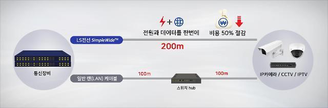 LS전선, 200m 전력 전송하는 랜 케이블 심플와이드 출시