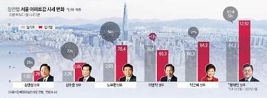 文정부 들어 강남·북 아파트값 격차 9.2억원...28년간 100배 커져