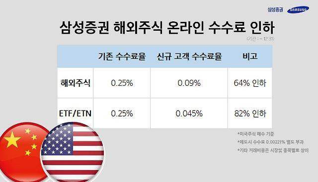 삼성증권, 신규고객 해외주식·ETF 수수료 인하