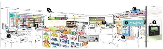 Unmanned smart supermarkets to be introduced in S. Korea in September