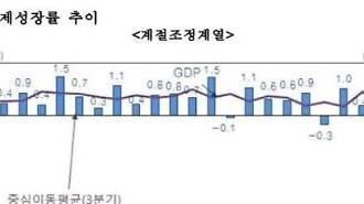 Tốc độ tăng trưởng của Hàn Quốc quý II -3.3%…Tệ nhất trong vòng 22 năm sau cuộc khủng hoảng ngoại hối