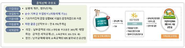 주민 기부금 모아 동네 체육시설 운영 생활SOC 신탁상품 출시