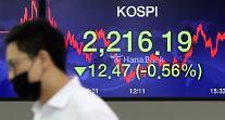 コスピ、米中対立が高まり下落・・・コスダック、1年9ヶ月ぶりに800ポイント突破