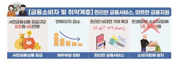 [포스트 코로나 금융정책 방향]⑤서민금융·디지털 소외계층 지원 강화