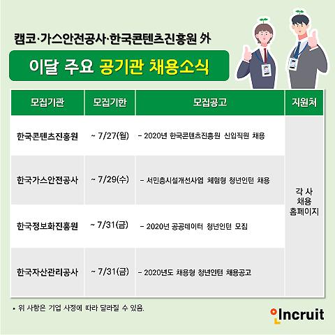 캠코, 가스안전공사, 한국정보화진흥원 청년인턴 모집 중