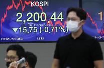 コスピ、機関の売りに13.32p安の2202.23で取引終了