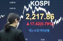 コスピ、外国人・機関の同時「買い」に上昇・・・コスダックも再び800ポイント突破