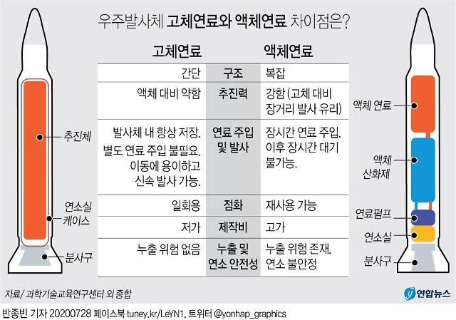 """[한·미 미사일지침 개정] """"軍, 北 향한 눈과 귀에 동아시아 미사일 경쟁력 확보"""""""