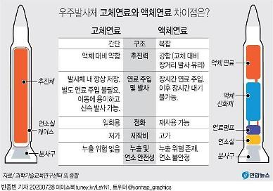 [한·미 미사일지침 개정] 軍, 北 향한 눈과 귀에 동아시아 미사일 경쟁력 확보