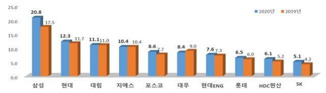 시공능력평가, 삼성물산·현대건설·대림산업 빅3 유지