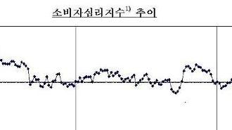 Hàn Quốc: Chỉ số tâm lý người tiêu dùng tăng tháng thứ 3 liên tiếp