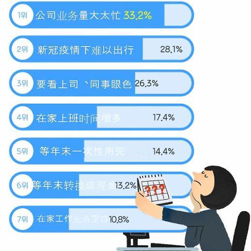 受新冠疫情影响 韩超三成上班族年假只用10%