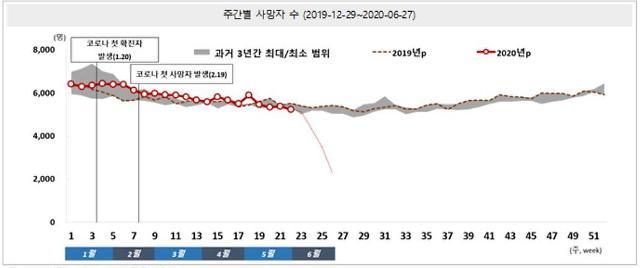 """통계청 """"한국, 코로나19에 따른 유의미한 초과사망 안 나타나"""""""