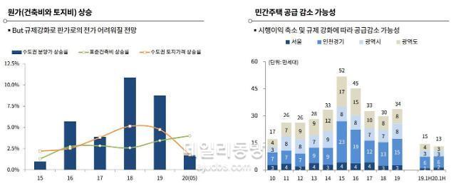 [한기평 웨비나] 한국판 뉴딜, 건설사 수혜 기대 어렵다